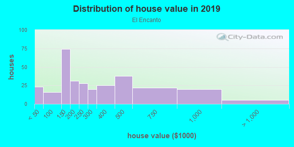 House/condo value distribution in El Encanto in Tucson, AZ neighborhood, block, subdivision, or community