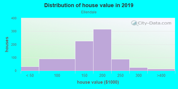 House/condo value distribution in Ellendale in Highland, IN neighborhood, block, subdivision, or community