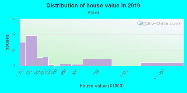 House/condo value distribution in Ellicott in Buffalo, NY neighborhood, block, subdivision, or community
