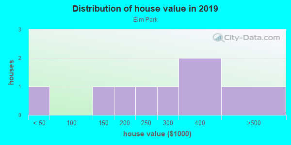 House/condo value distribution in Elm Park in Westminster, CO neighborhood, block, subdivision, or community