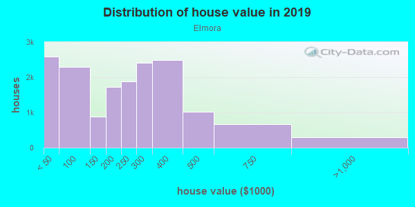 House/condo value distribution in Elmora in Roselle, NJ neighborhood, block, subdivision, or community
