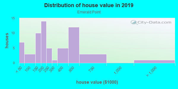 House/condo value distribution in Emerald Point in Glendale, AZ neighborhood, block, subdivision, or community