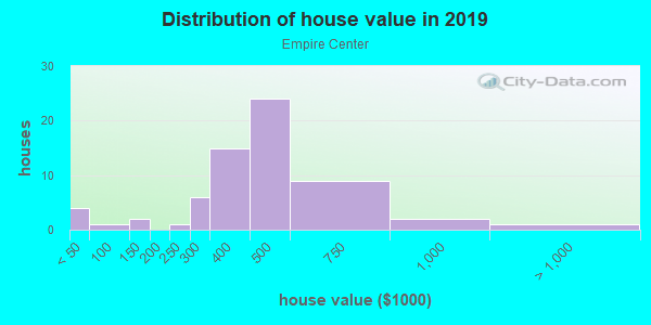 House/condo value distribution in Empire Center in Fontana, CA neighborhood, block, subdivision, or community