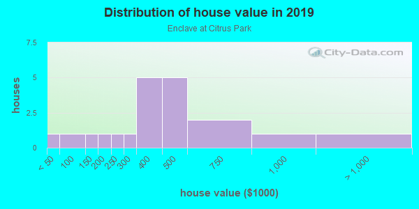 House/condo value distribution in Enclave at Citrus Park in Tampa, FL neighborhood, block, subdivision, or community