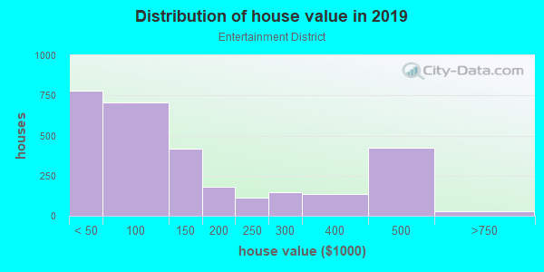 House/condo value distribution in Entertainment District in Arlington, TX neighborhood, block, subdivision, or community