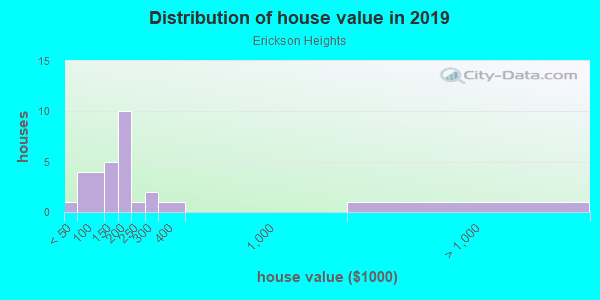 House/condo value distribution in Erickson Heights in Urbandale, IA neighborhood, block, subdivision, or community
