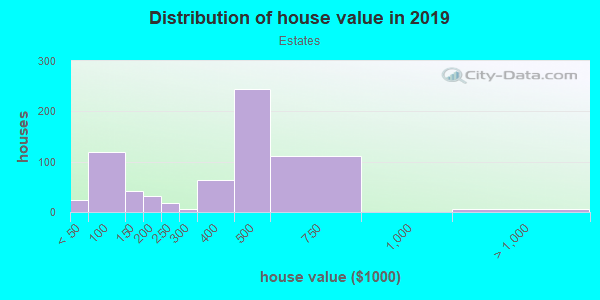 House/condo value distribution in Estates in San Jose, CA neighborhood, block, subdivision, or community