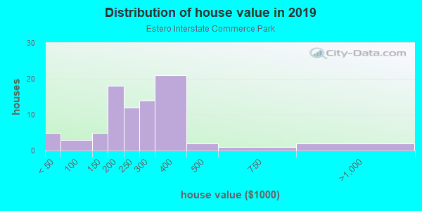 House/condo value distribution in Estero Interstate Commerce Park in Estero, FL neighborhood, block, subdivision, or community