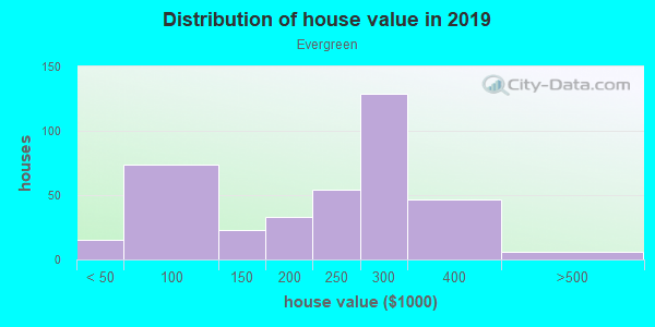 House/condo value distribution in Evergreen in Tempe, AZ neighborhood, block, subdivision, or community