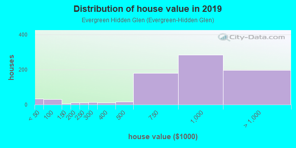 House/condo value distribution in Evergreen Hidden Glen in San Jose, CA neighborhood, block, subdivision, or community