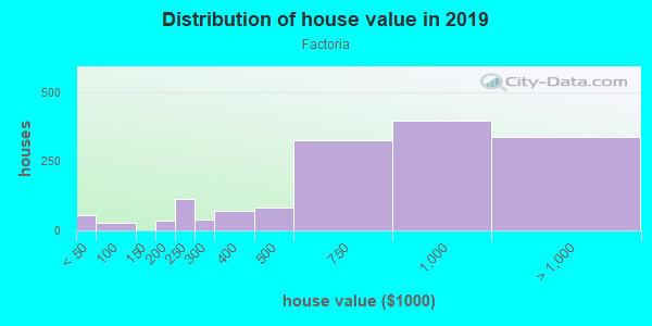 House/condo value distribution in Factoria in Bellevue, WA neighborhood, block, subdivision, or community