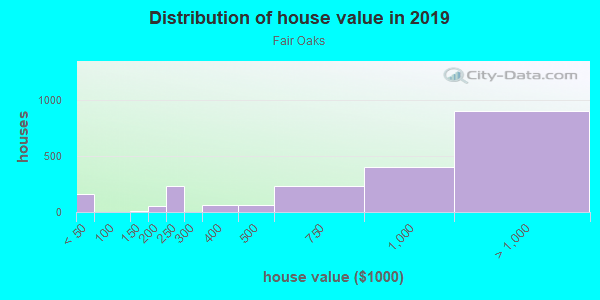 House/condo value distribution in Fair Oaks in Stockton, CA neighborhood, block, subdivision, or community