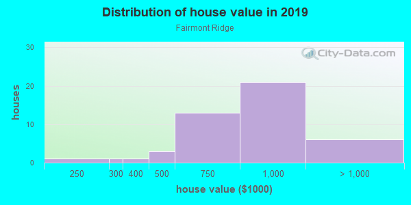 House/condo value distribution in Fairmont Ridge in San Leandro, CA neighborhood, block, subdivision, or community