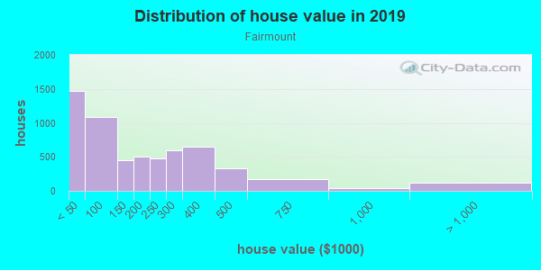 House/condo value distribution in Fairmount in Fort Worth, TX neighborhood, block, subdivision, or community