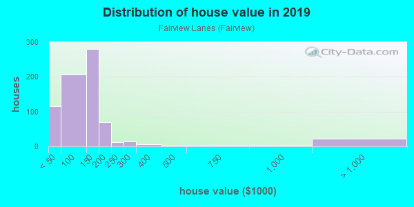 House/condo value distribution in Fairview Lanes in Sandusky, OH neighborhood, block, subdivision, or community