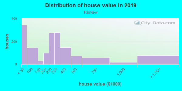 House/condo value distribution in Fairview in Bremerton, WA neighborhood, block, subdivision, or community