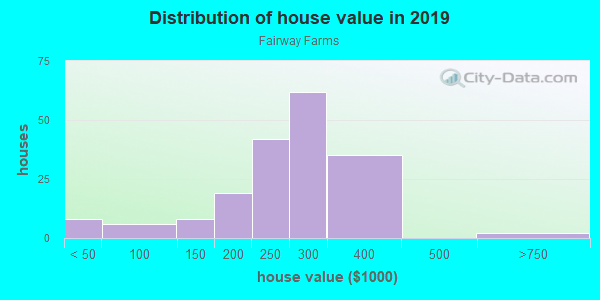 House/condo value distribution in Fairway Farms in Livonia, MI neighborhood, block, subdivision, or community