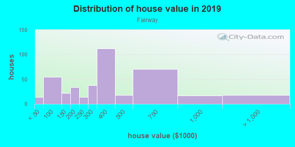 House/condo value distribution in Fairway in Lexington, KY neighborhood, block, subdivision, or community