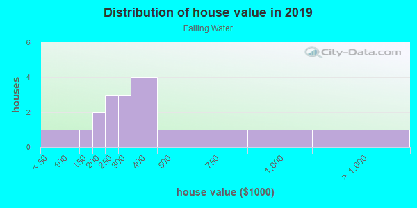 House/condo value distribution in Falling Water in Woodstock, GA neighborhood, block, subdivision, or community