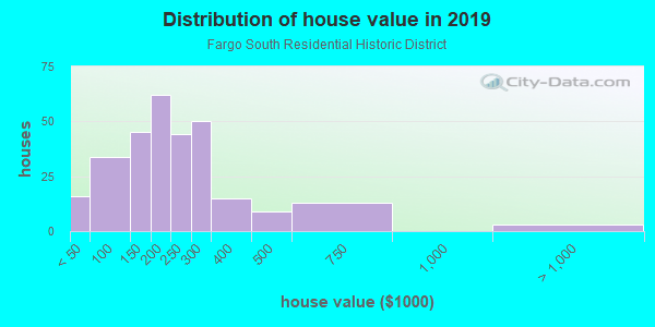 House/condo value distribution in Fargo South Residential Historic District in Fargo, ND neighborhood, block, subdivision, or community