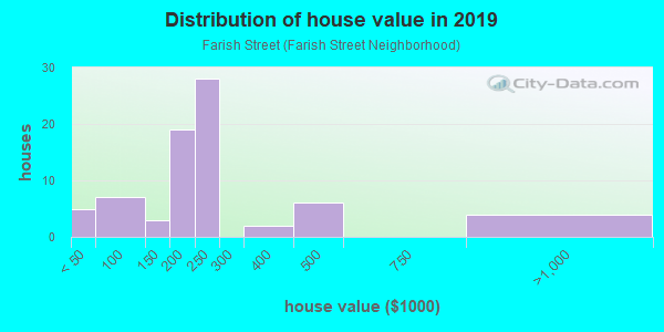 House/condo value distribution in Farish Street in Jackson, MS neighborhood, block, subdivision, or community