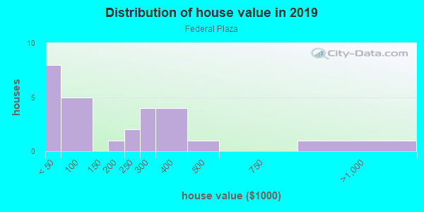House/condo value distribution in Federal Plaza in Denver, CO neighborhood, block, subdivision, or community