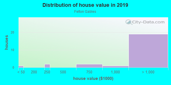 House/condo value distribution in Felton Gables in Menlo Park, CA neighborhood, block, subdivision, or community