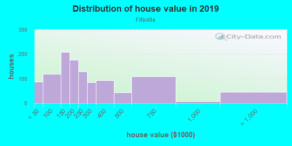 House/condo value distribution in Fifeville in Charlottesville, VA neighborhood, block, subdivision, or community