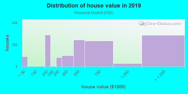 House/condo value distribution in Financial District in San Francisco, CA neighborhood, block, subdivision, or community