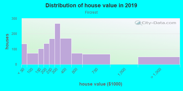 House/condo value distribution in Fircrest in Vancouver, WA neighborhood, block, subdivision, or community