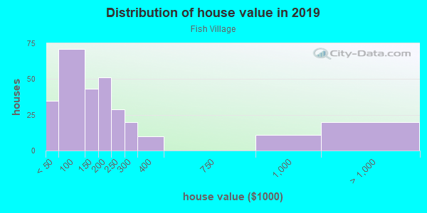 House/condo value distribution in Fish Village in Galveston, TX neighborhood, block, subdivision, or community