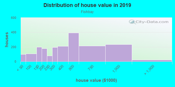 House/condo value distribution in Fishbay in Bronx, NY neighborhood, block, subdivision, or community