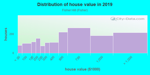 House/condo value distribution in Fisher Hill in White Plains, NY neighborhood, block, subdivision, or community