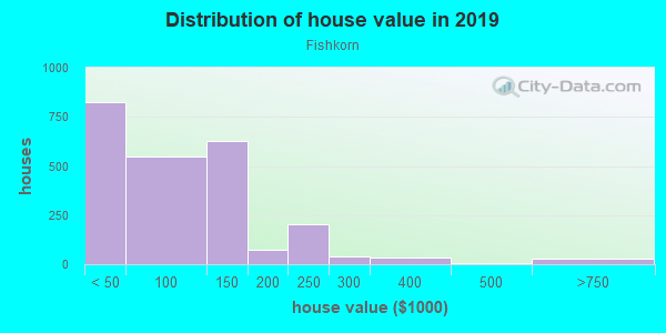 House/condo value distribution in Fishkorn in Detroit, MI neighborhood, block, subdivision, or community