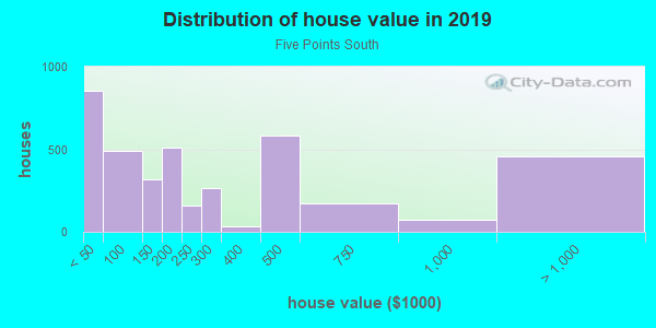 House/condo value distribution in Five Points South in Birmingham, AL neighborhood, block, subdivision, or community