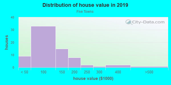 House/condo value distribution in Five Towns in Saint Petersburg, FL neighborhood, block, subdivision, or community