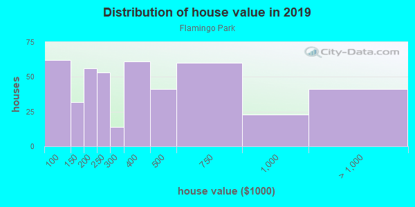 House/condo value distribution in Flamingo Park in West Palm Beach, FL neighborhood, block, subdivision, or community