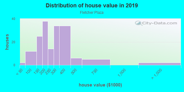 House/condo value distribution in Fletcher Plaza in Aurora, CO neighborhood, block, subdivision, or community