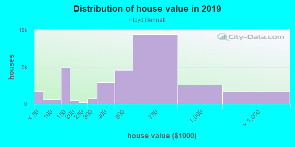 House/condo value distribution in Floyd Bennett in Brooklyn, NY neighborhood, block, subdivision, or community
