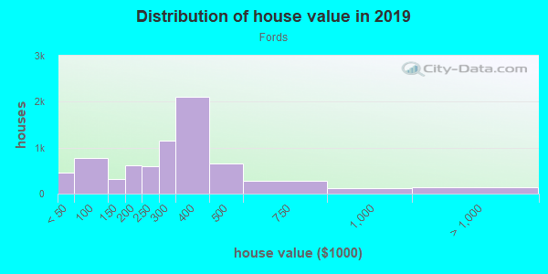 House/condo value distribution in Fords in Edison, NJ neighborhood, block, subdivision, or community