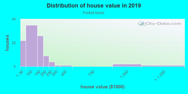 House/condo value distribution in Forest Acres in Atlanta, GA neighborhood, block, subdivision, or community