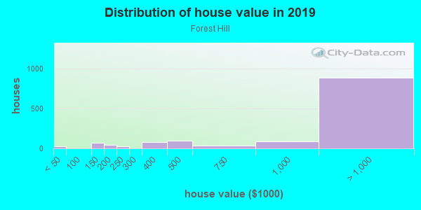 House/condo value distribution in Forest Hill in San Francisco, CA neighborhood, block, subdivision, or community