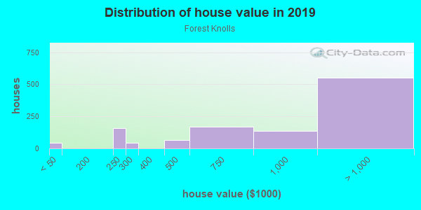 House/condo value distribution in Forest Knolls in San Francisco, CA neighborhood, block, subdivision, or community