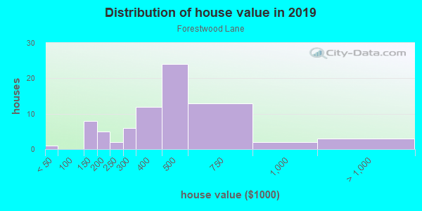 House/condo value distribution in Forestwood Lane in Atlanta, GA neighborhood, block, subdivision, or community