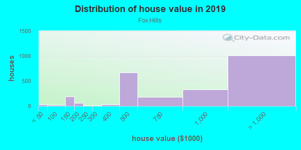House/condo value distribution in Fox Hills in Culver City, CA neighborhood, block, subdivision, or community