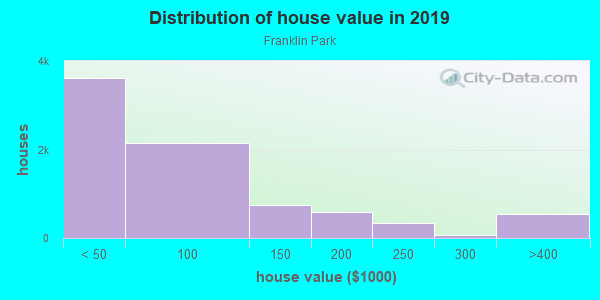 House/condo value distribution in Franklin Park in Detroit, MI neighborhood, block, subdivision, or community