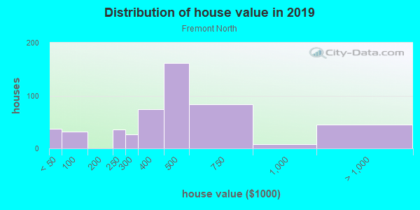 House/condo value distribution in Fremont North in Oxnard, CA neighborhood, block, subdivision, or community