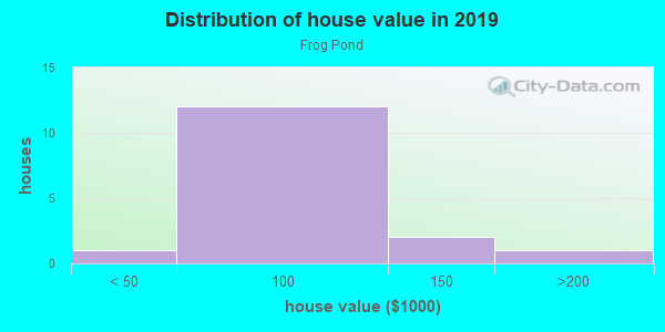 House/condo value distribution in Frog Pond in Chester, PA neighborhood, block, subdivision, or community