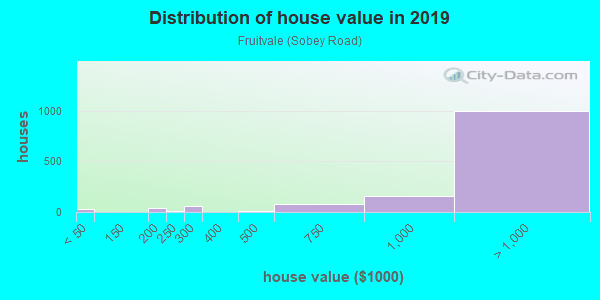 House/condo value distribution in Fruitvale in Saratoga, CA neighborhood, block, subdivision, or community