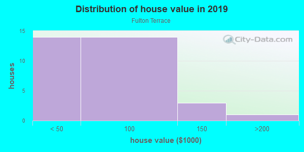 House/condo value distribution in Fulton Terrace in Evansville, IN neighborhood, block, subdivision, or community